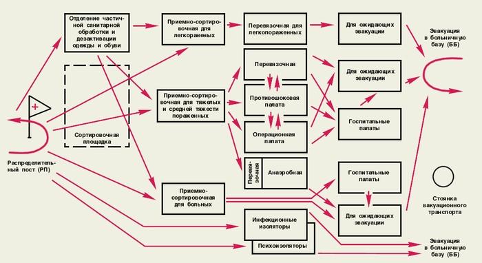 25 формирования и учреждения службы медицины катастроф минздрава россии