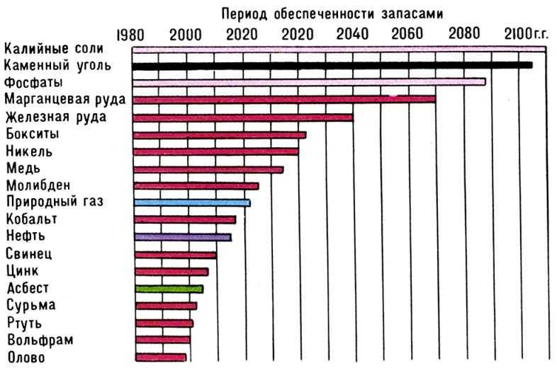 РФ, мировые ресурсы минерального сырья и топлива сказал ему ответ: