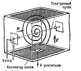МАСС-СПЕКТРОМЕТР. Рис. 11