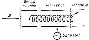 МАСС-СПЕКТРОМЕТР. Рис. 13
