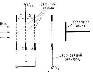 МАСС-СПЕКТРОМЕТР. Рис. 8