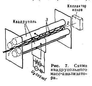 МАСС-СПЕКТРОМЕТР. Рис. 9