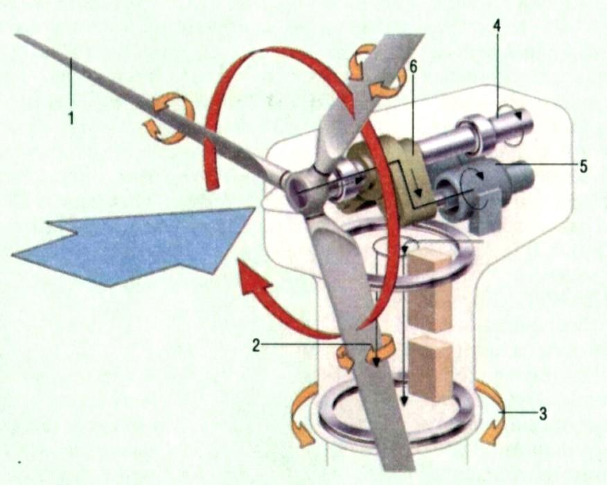 Как сделать ветряк с генератора