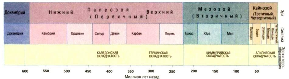 Когда началось новое летоисчисление в россии