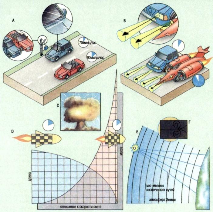 специальная теория относительности в картинках другой